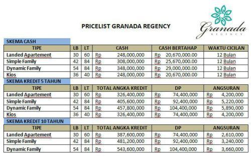 tabel-harga-granada-residence-pusri-palembang